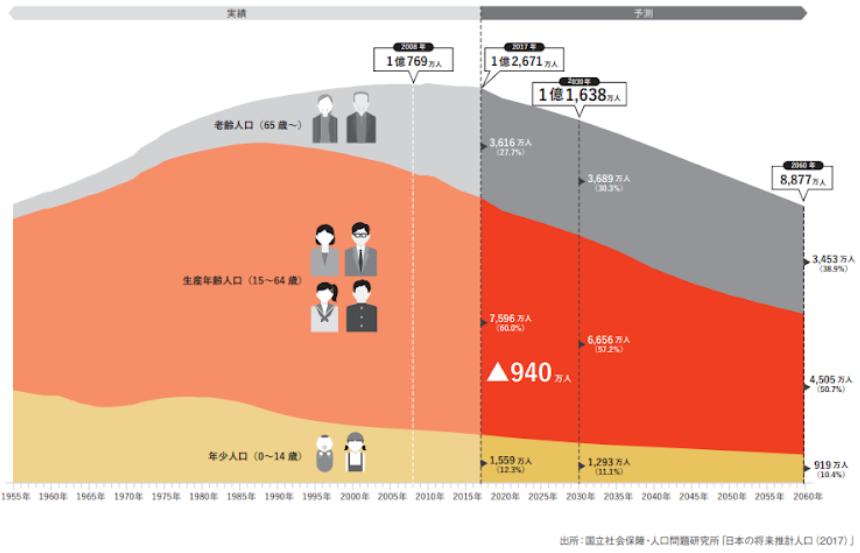 将来推計人口