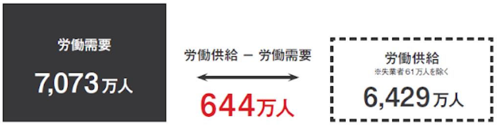 644万人が不足
